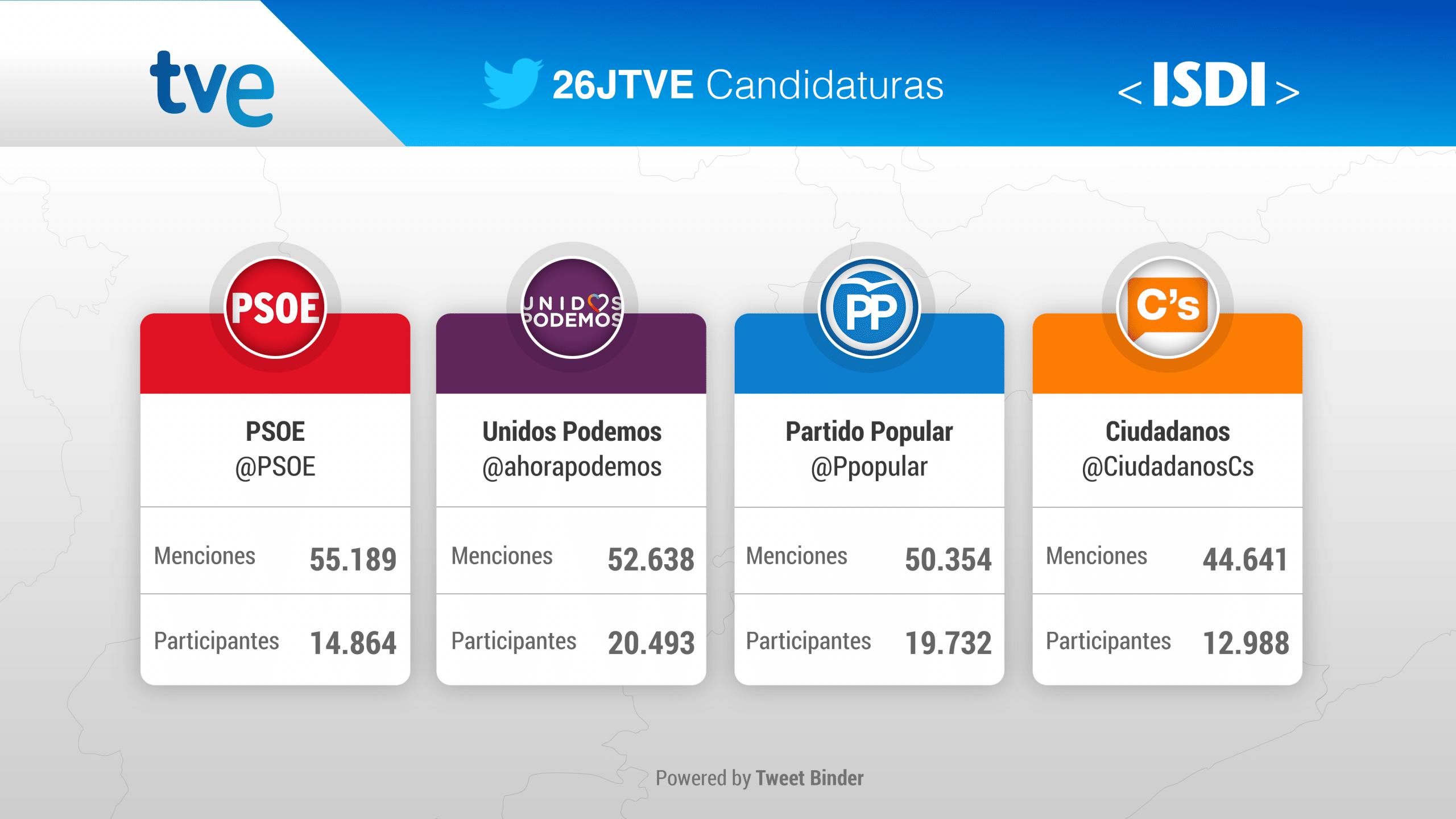 slides-rtve-elecciones_partidos