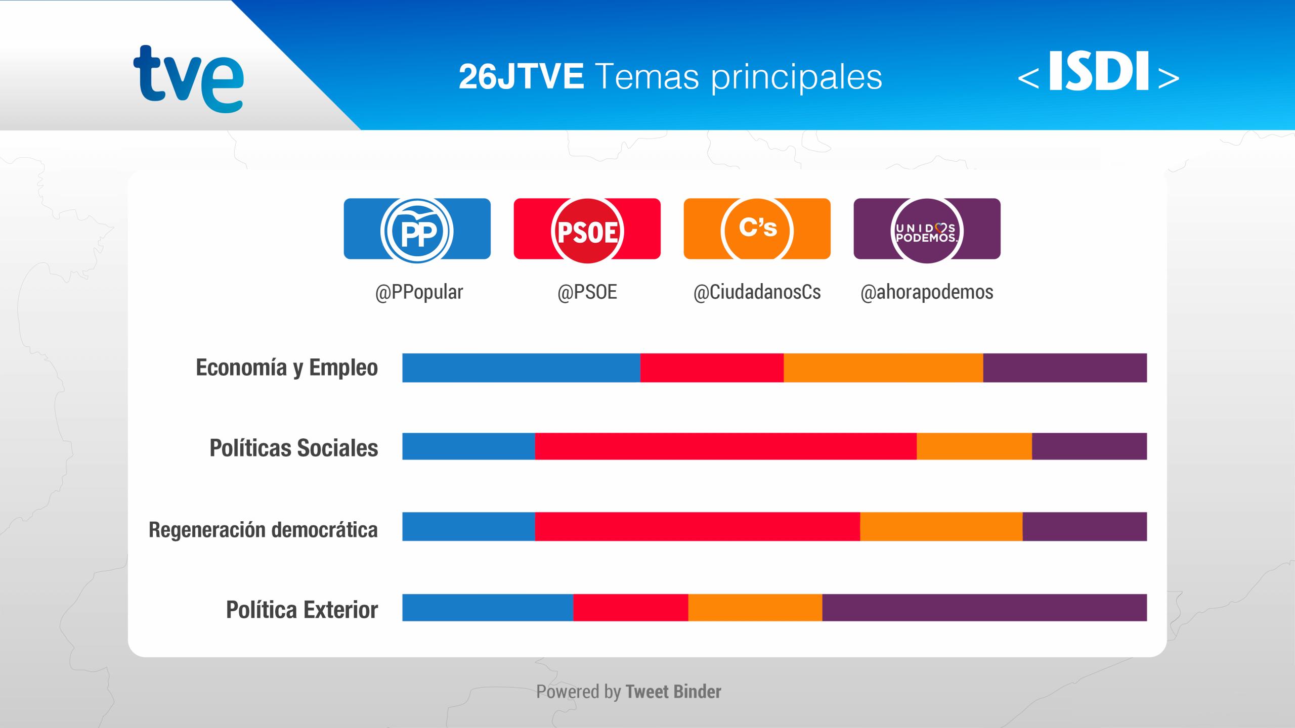 slides-rtve-elecciones_temas