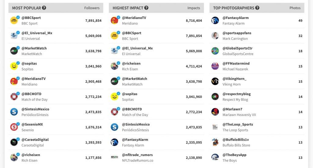 Twitter hashtag tracker
