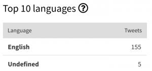 Languages of Donald Trump