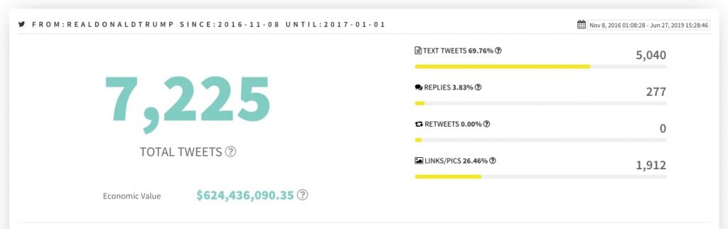More than 7k tweets by Donald Trump