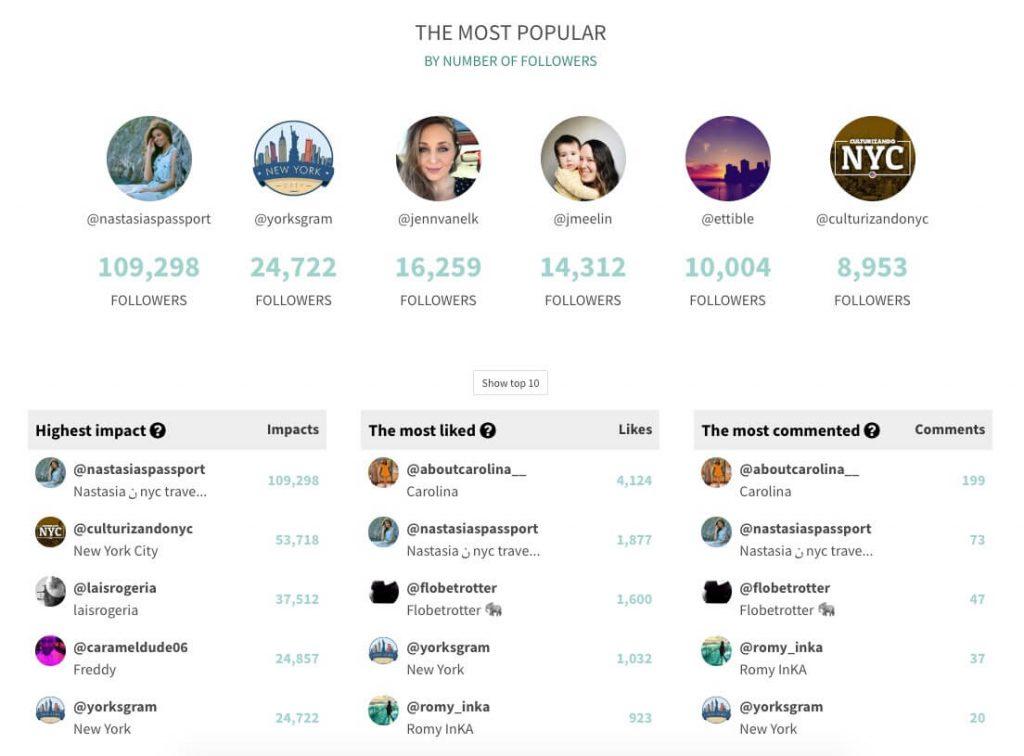 Instagram ranking by Tweet Binder