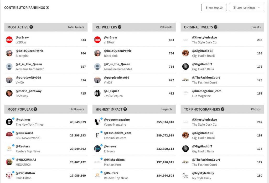 Users rankings trending hashtag