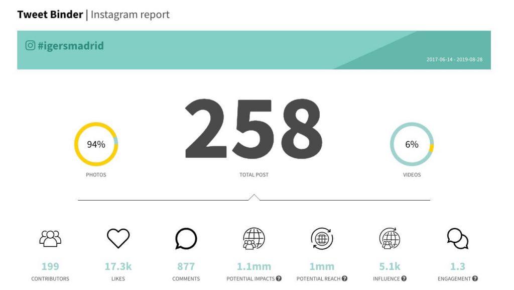 informe hashtag Instagram