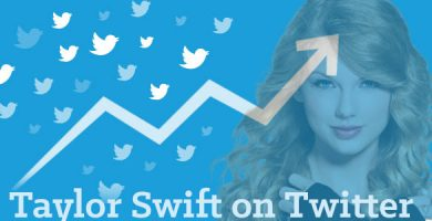 Taylor Swift Twitter analysis