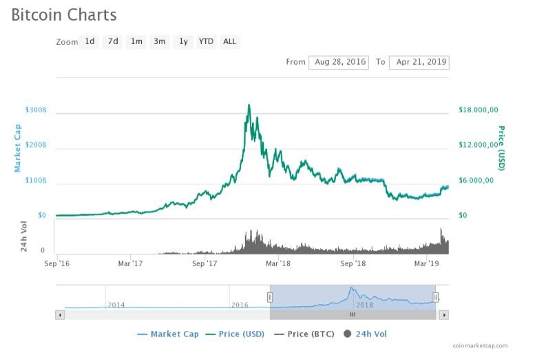 Twitter bitcoin chart