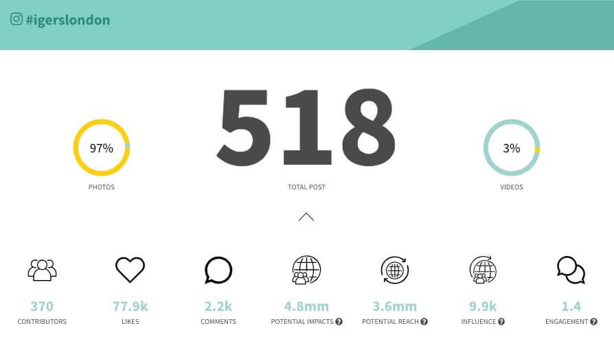 Informe de nuestra herramienta analítica de Instagram