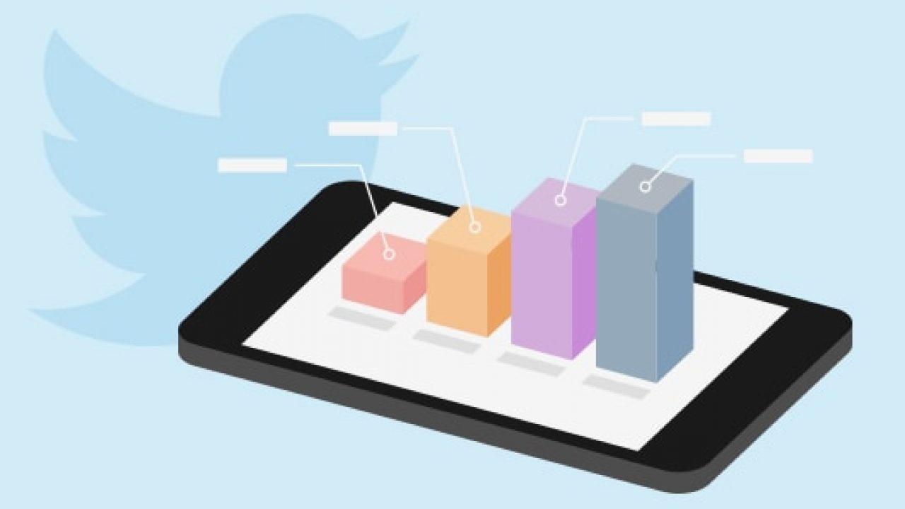 twitter analytics best time to tweet