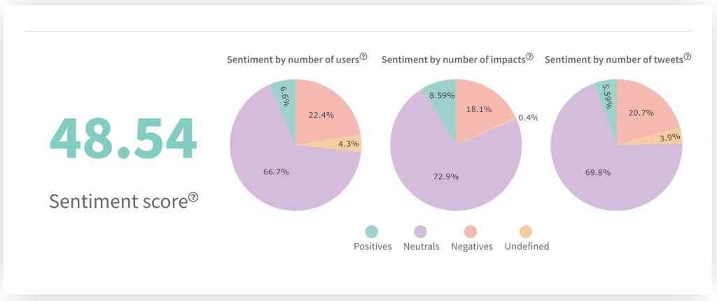 Twitter sentiment analytics