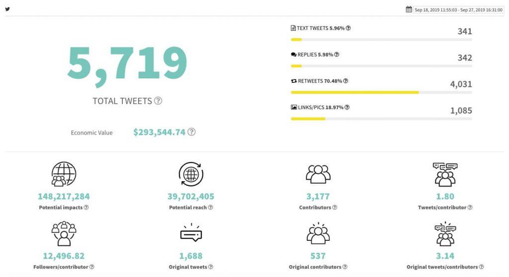 Twitter chart with data by Tweet Binder