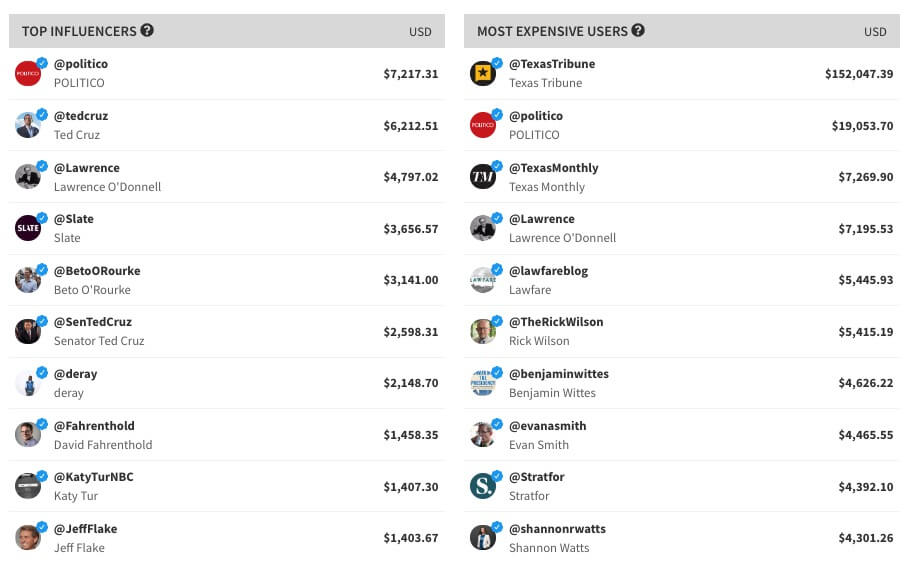 Economic user Twitter chart by tweet binder