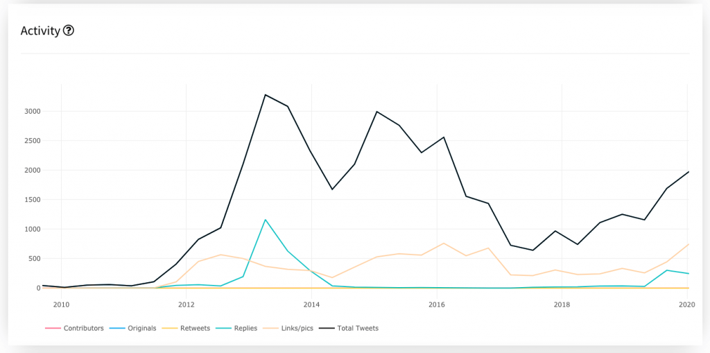 Evolution of Twitter activity by the president
