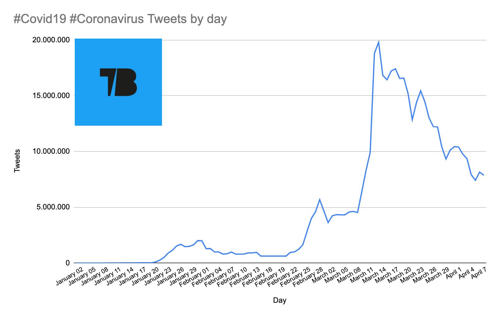 Evolution of the Coronavirus on Twitter in 2020