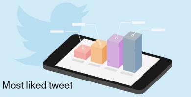 most liked tweet