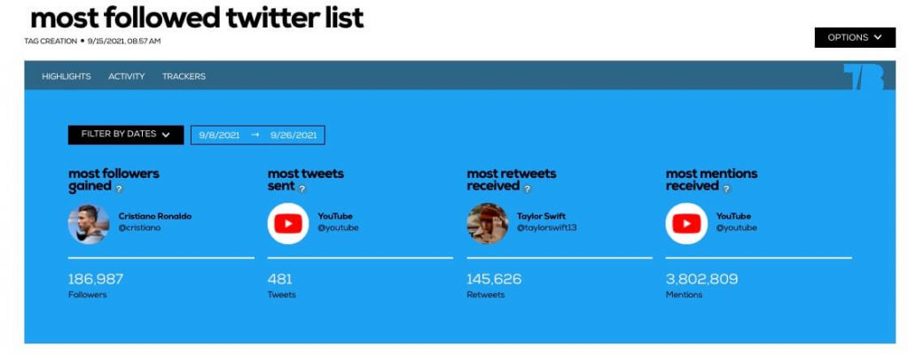 Analysis of a Twitter list