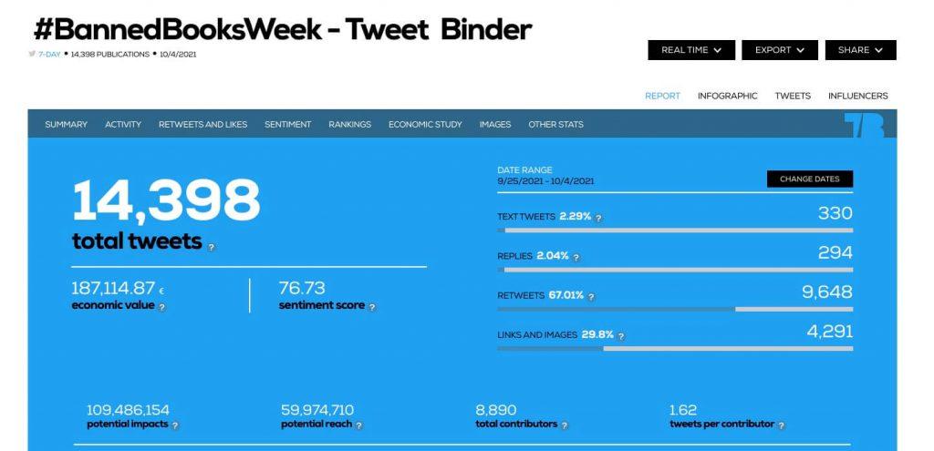 #BannedBooksWeek Twitter analysis